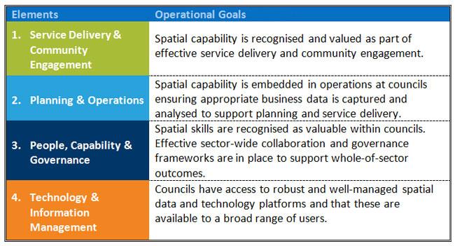 GIS Strategy Balanced Scorecard